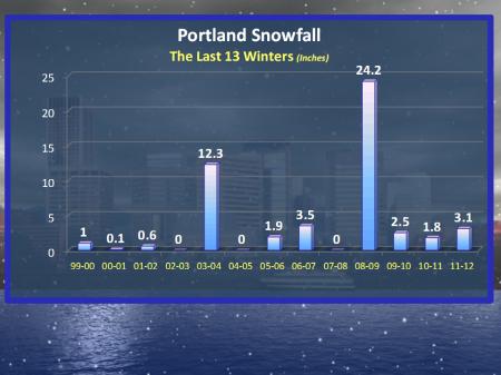 Portland Snow Years